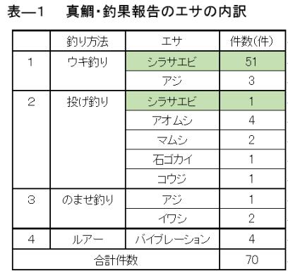 表ー1 真鯛の釣果報告件数の内訳