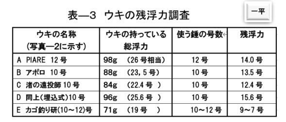 ウキの残浮力調査結果表