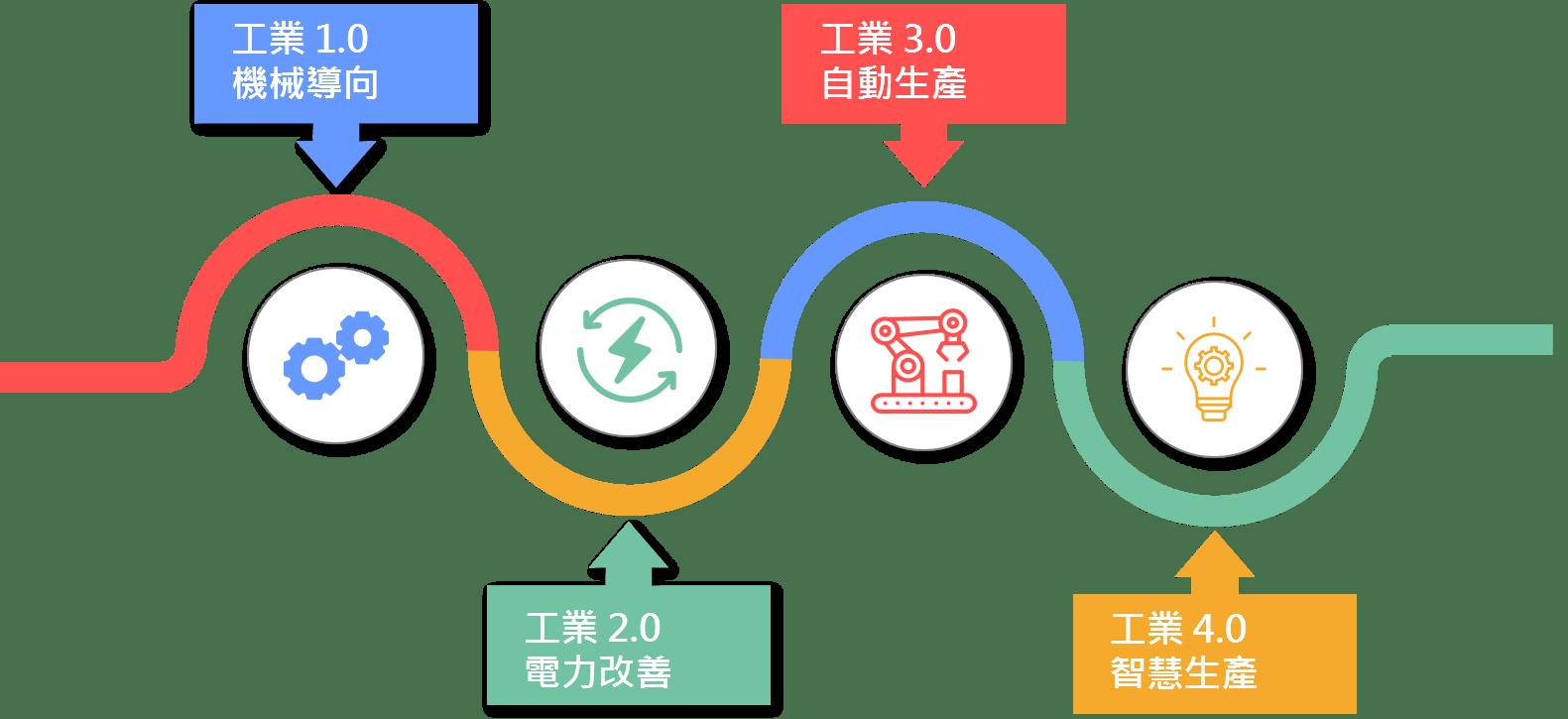 工業4.0 - SK.Tech 思克軟體工程 │自動化軟體開發│生產資訊蒐集