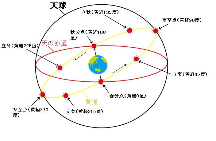 天球図01