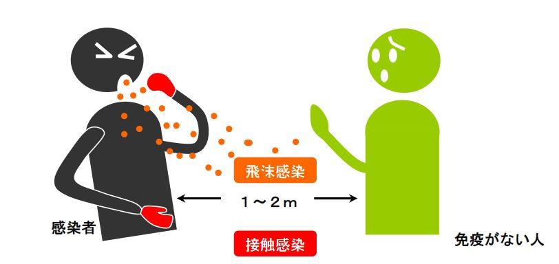 インフルエンザの飛沫感染