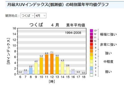 時別累年平均値グラフ4月春
