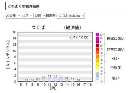 一日の紫外線量の推移グラフ:つくば03