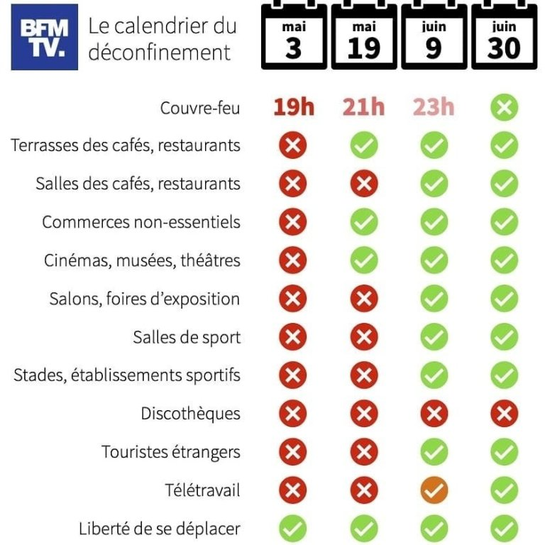 Read more about the article Calendrier du déconfinement mai-juin 2021