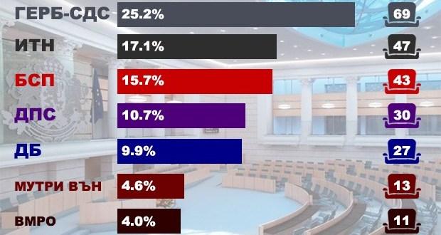 Окончателно: ГЕРБ печели Слави е втори БСП остават трети