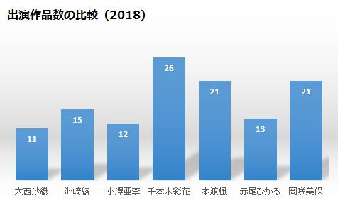 アイム所属若手声優の出演作品数2018