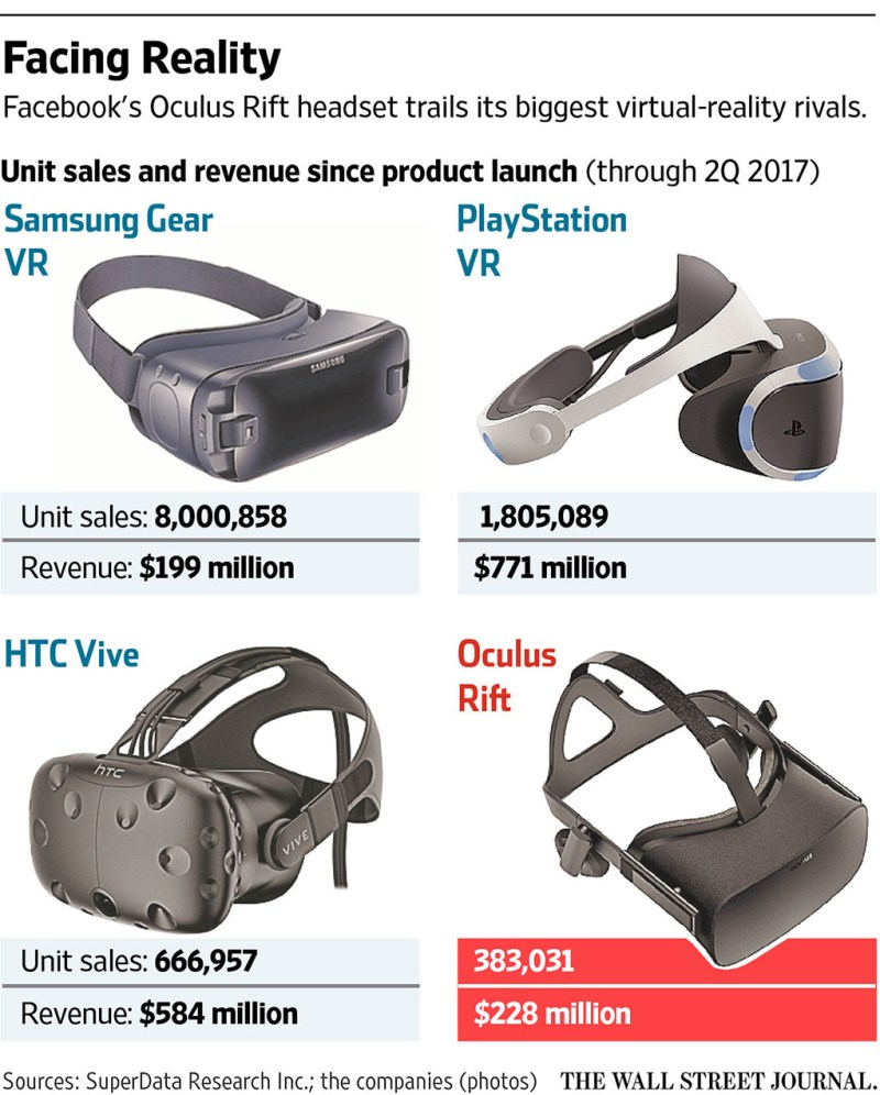 SuperData research VR market