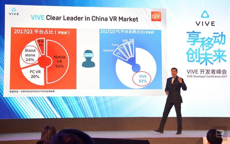 HTC Vive Wave VR platform