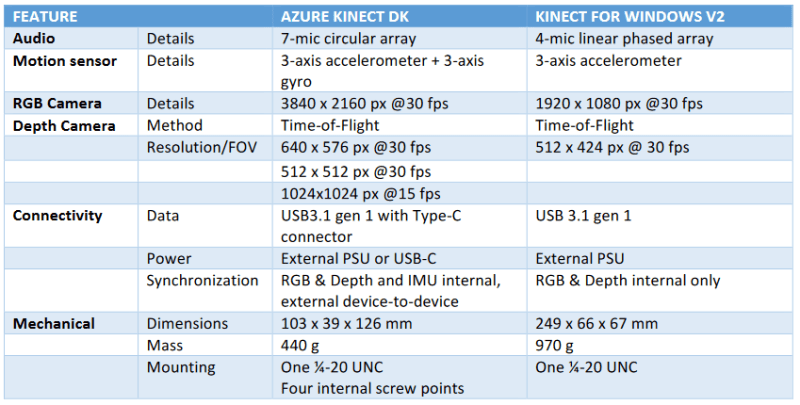 All you need to know on Azure Kinect - The Ghost Howls