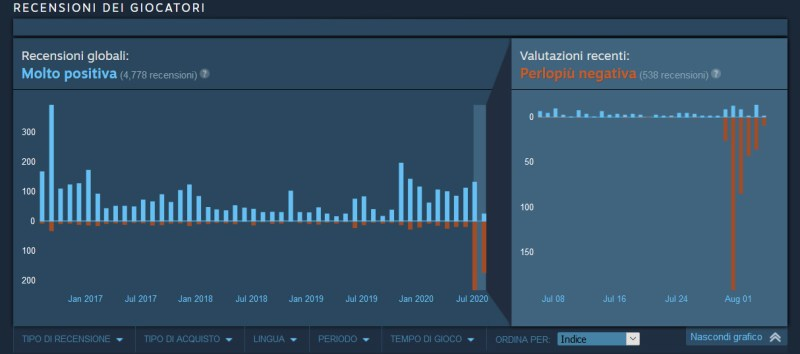 onward reviews on pc after quest