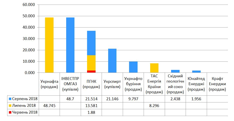 СКАТ-ТРЕЙД природний газ