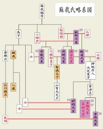 蘇我氏と天皇系図