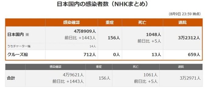 コロナ感染者推移(NHK)