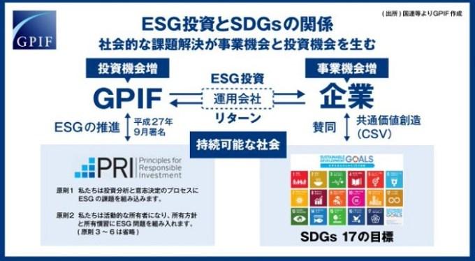 GPIFとSDGs