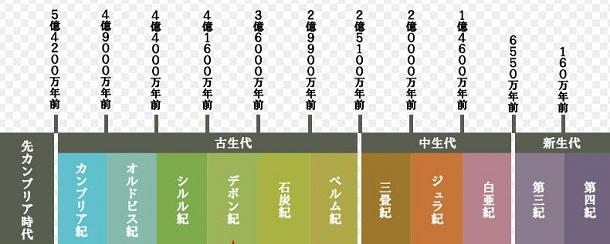 地質時代年表