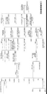 本居宣長家系図