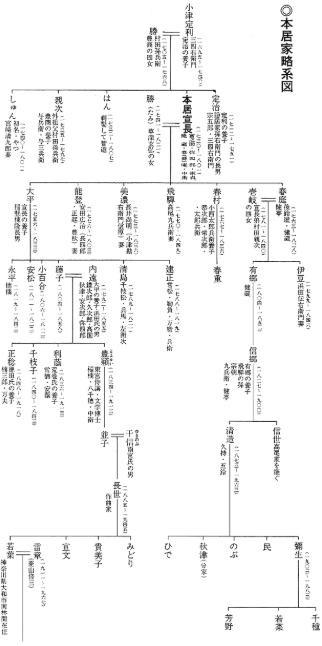 本居宣長系図
