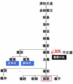 源氏家系図