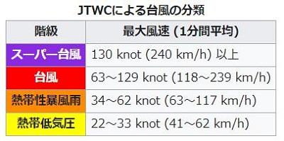 JTWCによる台風の分類