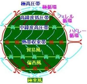 フェレル循環とハドレー循環