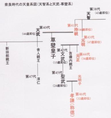 元明天皇系図