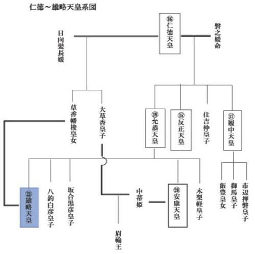 雄略天皇系図