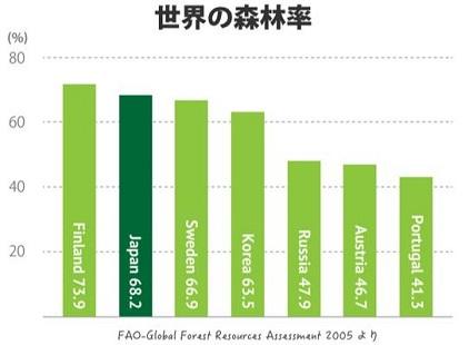 世界の森林率