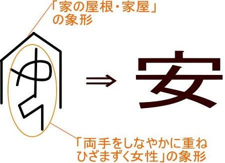 安という漢字の成り立ち