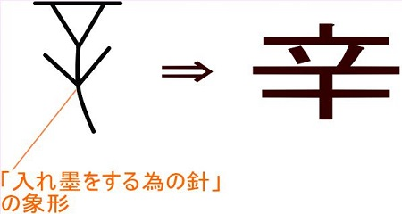 辛という漢字の成り立ち