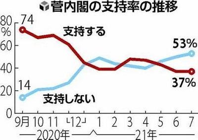 菅内閣支持率推移