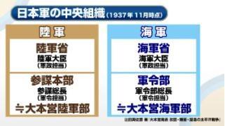 日本軍の中央組織