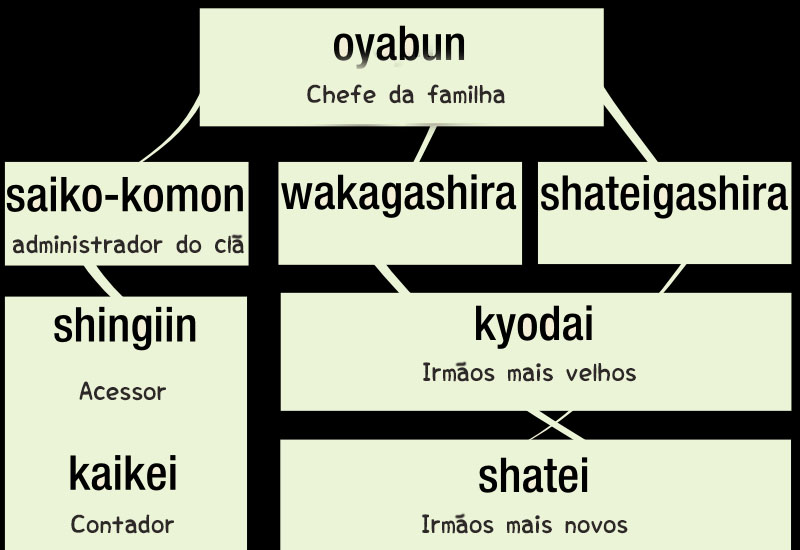 Yakuza - Tudo sobre a máfia japonesa