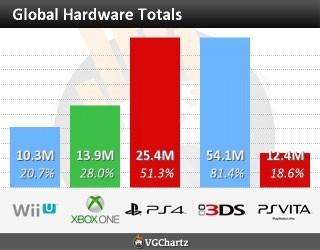 Ventas de hardware