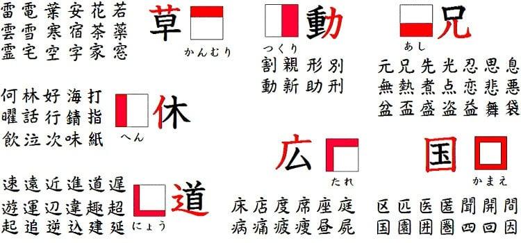 Bushu - Radicais - Estruturas dos Kanji e suas variantes -  1