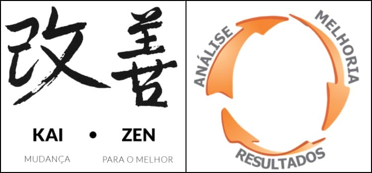 Kaizen - Know the method and how to apply it