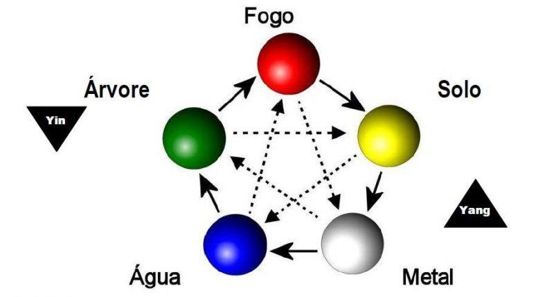 Horóscopo, zodiacos y signo japonés y chino