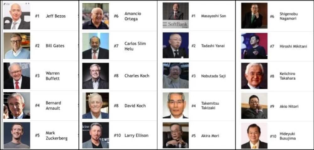 As 10 pessoas mais ricas do Japão e do Mundo