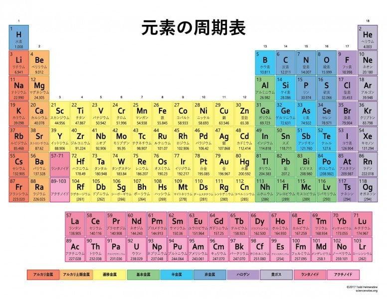 yếu tố bảng tuần hoàn Nhật Bản