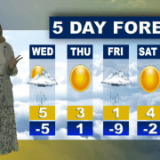 Skedline Weather Report — Mar. 4