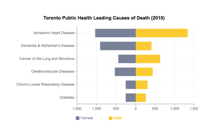 In 2010, Toronto Public Health released a report showing the leading causes of death in the city. This graph shows the top 6 causes in males and females.