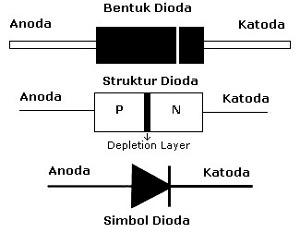 dioda semikonduktor