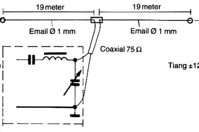 antena dipole 80 meter band