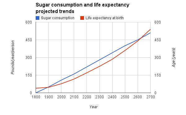 Sugar equals immortality