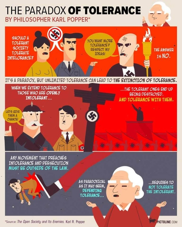 Bildergebnis für popper tolerance paradox