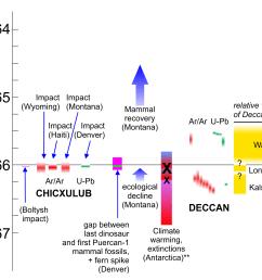 end cretaceous rock dates and extinction record [ 1600 x 1378 Pixel ]