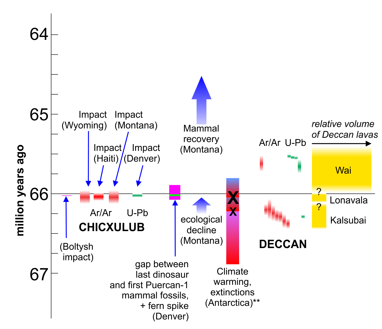 hight resolution of end cretaceous rock dates and extinction record