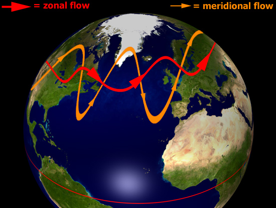 Image result for zonal and meridional jet streams