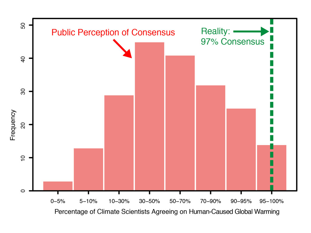 Skeptical Science Study Finds 97 Consensus On Human