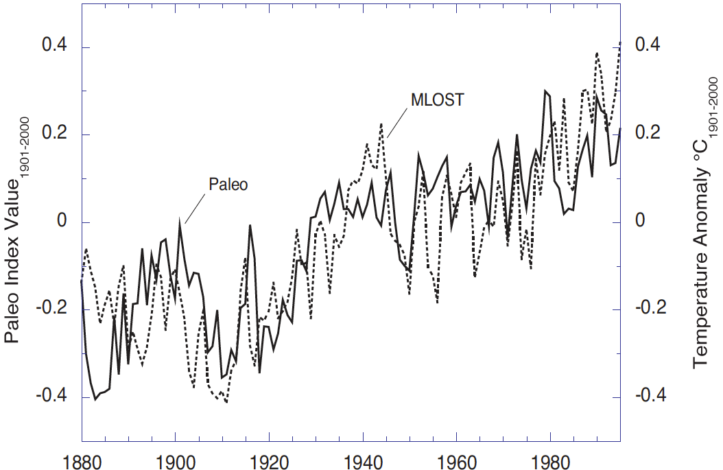 Are surface temperature records reliable?