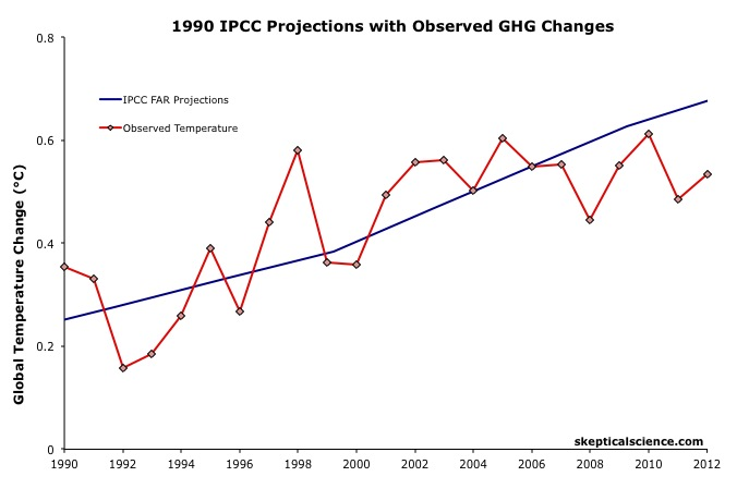 Monckton misuses IPCC equation